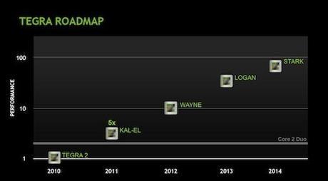 59844b71e3560210081282014119ee0a 1M Kepler au menu du prochain TEGRA de NVIDIA