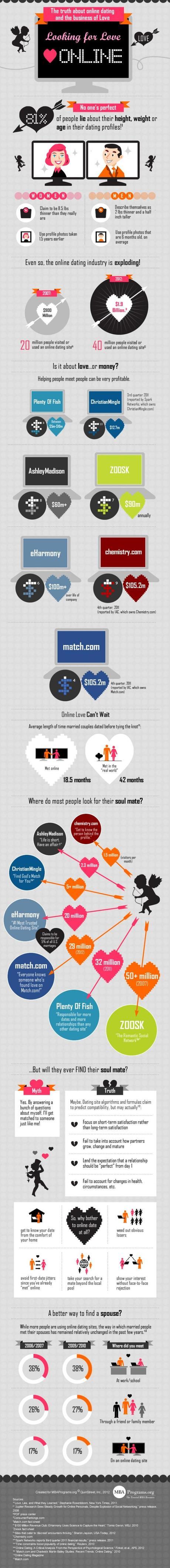 rencontres en ligne statistiques infographie gnd geek Infographie   les rencontres en ligne, en chiffres infographies  geek gnd geekndev