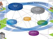 Smart Grids l'Ademe prête financer nouveaux projets