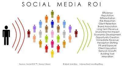 Comment calculer le ROI des médias sociaux?