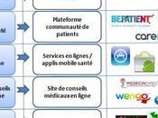 marché e-santé l'écoute usages patients