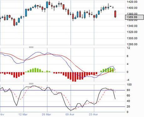 Consensus des analystes au 5 mai 2012 pour la semaine :
