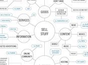 infographie résumant voies possibles, aujourd'hui, pour gagner l'argent internet