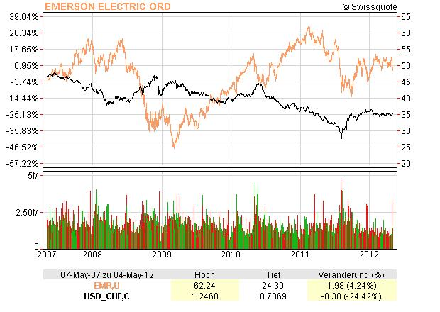 EMR vs USD/CHF
