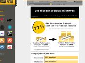 Comment réaliser infographie moindre coût