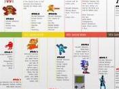 2012 consoles annoncées seront-elles dernières