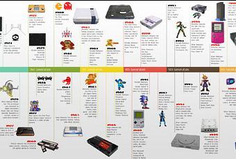 E3 2012 les consoles annonc es seront elles les derni res lire - Histoire des consoles de jeux ...
