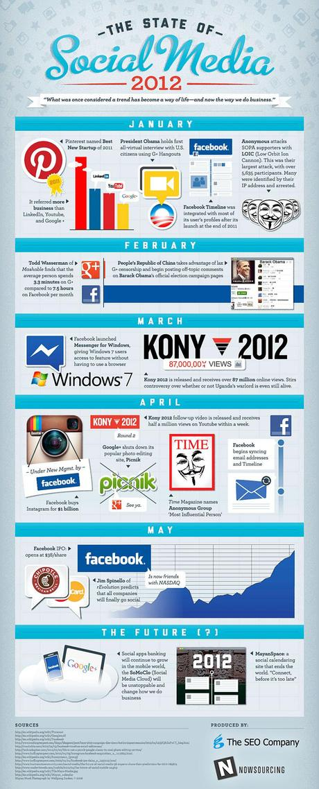 Infographie: Les réseaux sociaux de Janvier à Mai 2012
