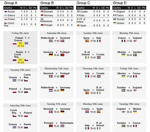 Calendrier Des Match Euro.Euro 2012 Calendrier Des Matchs De Football A Lire