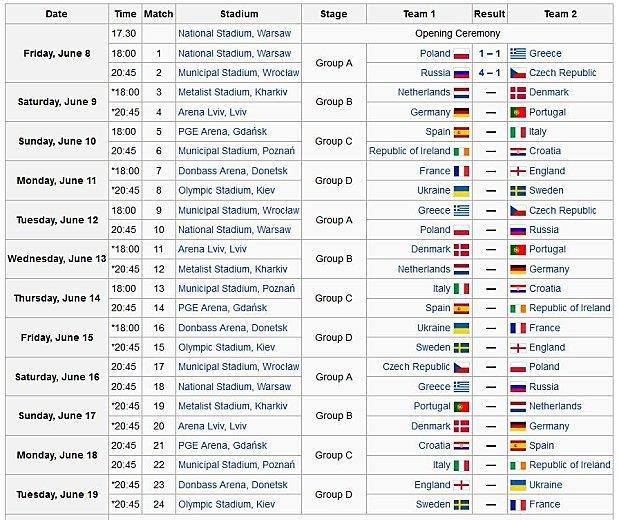 Match De L Euro Calendrier.Euro 2012 Calendrier Des Matchs De Football A Lire