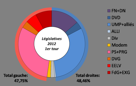 La droite a gagné les legislatives