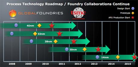 Image2 TSMC : rupture de stock pour le Snapdragon S4 jusquen 2013