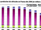 rapport l'ACSIA l'avenir filière auto France