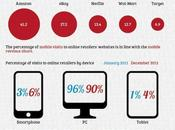 commerce mobile Etats Unis
