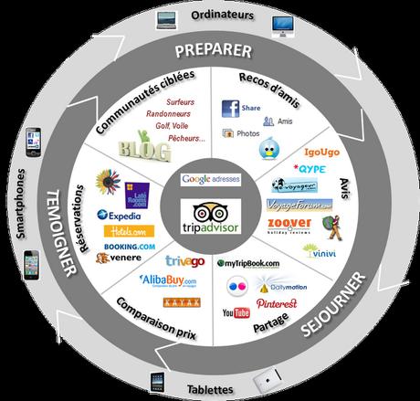 Panorama de l'e-tourisme 2012