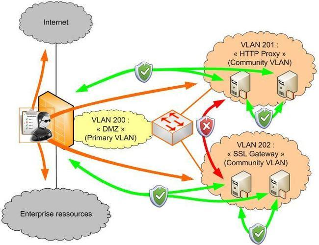 private-vlans-DMZ.jpg