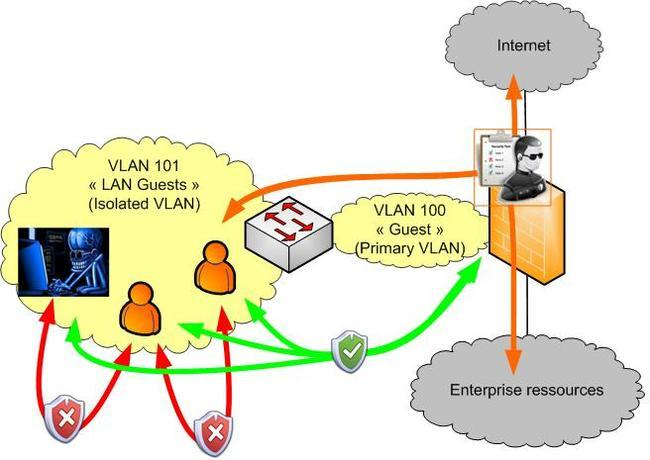 private-vlans-Guest.JPG