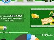 [infographie] L'iPad vert
