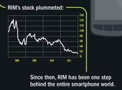 infographie mortelle BlackBerry