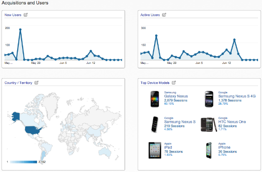 Google analytics pour mobiles
