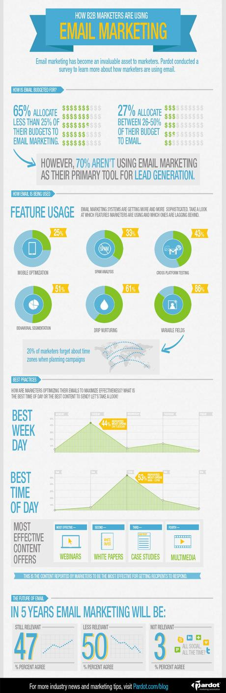 The Changing Role of Email Marketing [INFOGRAPHIC] - Pardot Infographic