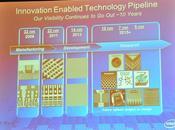 Intel 14nm pour 2013 travaux 10nm