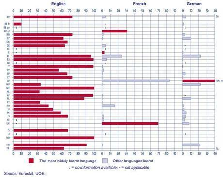 Chiffres clés de l'apprentissage des langues à l'école en 2012
