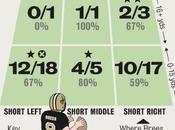 Chargers@Saints: taux précision Drew Brees secteur.