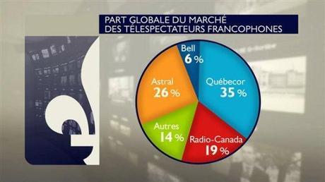Fusion Astral-Bell : toujours plus de concentration dans les médias canadiens