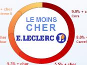 Quiestlemoinscher.com d'E. Leclerc manipulation statistiques