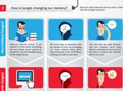 Infographie interrogeante l'impact Google notre mémoire