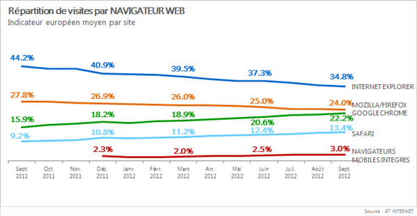 Internet Explorer s'écroule en Europe, Firefox voit Google Chrome se rapprocher !