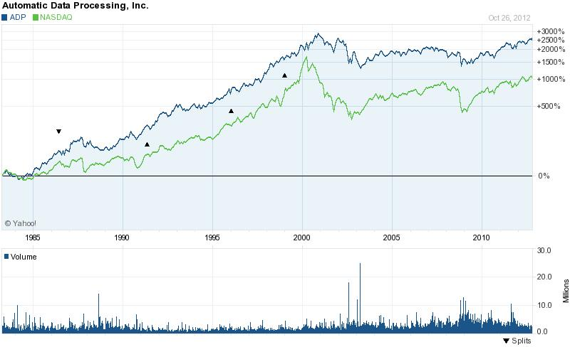 Chart for Automatic Data Processing, Inc. (ADP)
