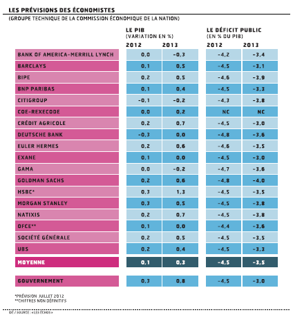 Budget 2013 : des hypothèses peu sérieuses et une crédibilité limitée