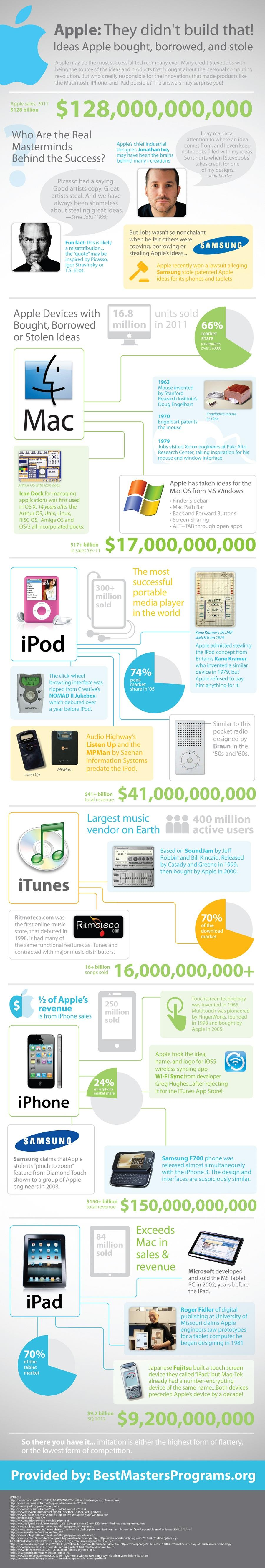 Apple infographie