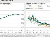 inégalités mondiales sont baisse