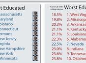 Élections américaines niveau d'éducation