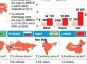 pays émergents, placement avantageux