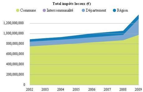 La baisse des impôts, le tabou français