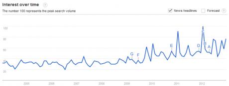 tendances 500x190 Meta tendances digitales 2013: toi aussi prépare tes tendances toi même