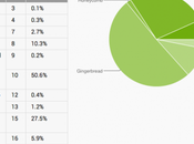 Android Cream Sandwich s'installe paisiblement