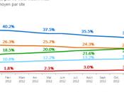 Google Chrome fait désormais égal avec Firefox Europe