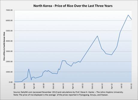Hyperinflation en Corée du Nord