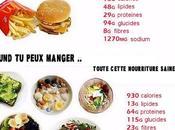différence entre bonnes calories mauvaises