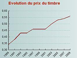 Evolution-prix-timbre.jpg