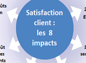 impacts Satisfaction clients