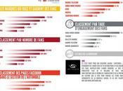 Digital Watch semaine baromètre marques marocaines réseaux