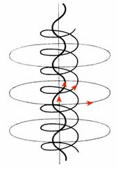 Courant Birkeland dans le plasma (gaz ionisé).