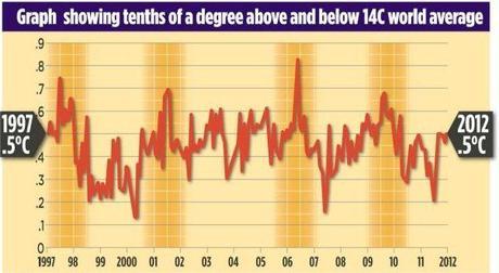 Le GIEC reconnait 17 ans sans réchauffement