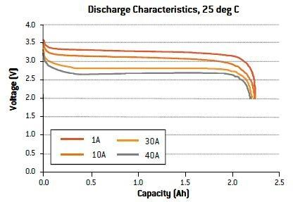 discharge_25dc_batteries_lithium